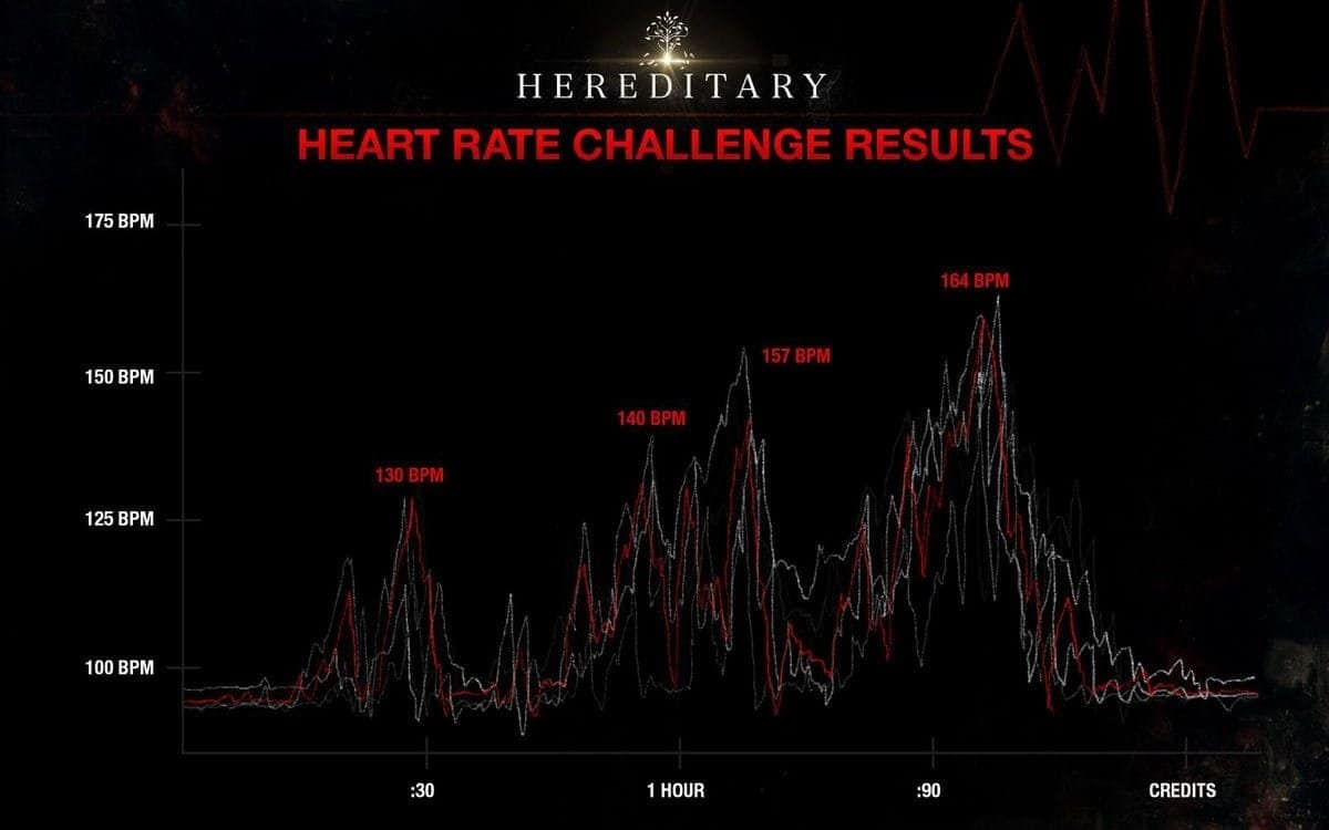 The heart rates of five of the participants (Source: A24)